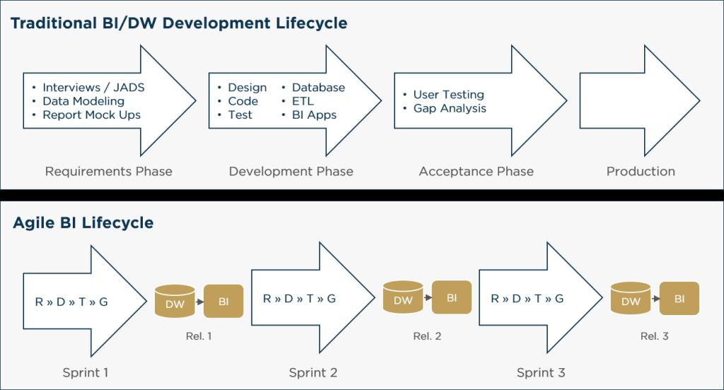 Model-Driven Agile