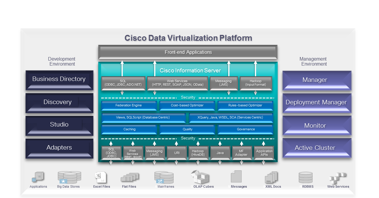 Composite. Cisco Data Vitrualization Software. Best practices.